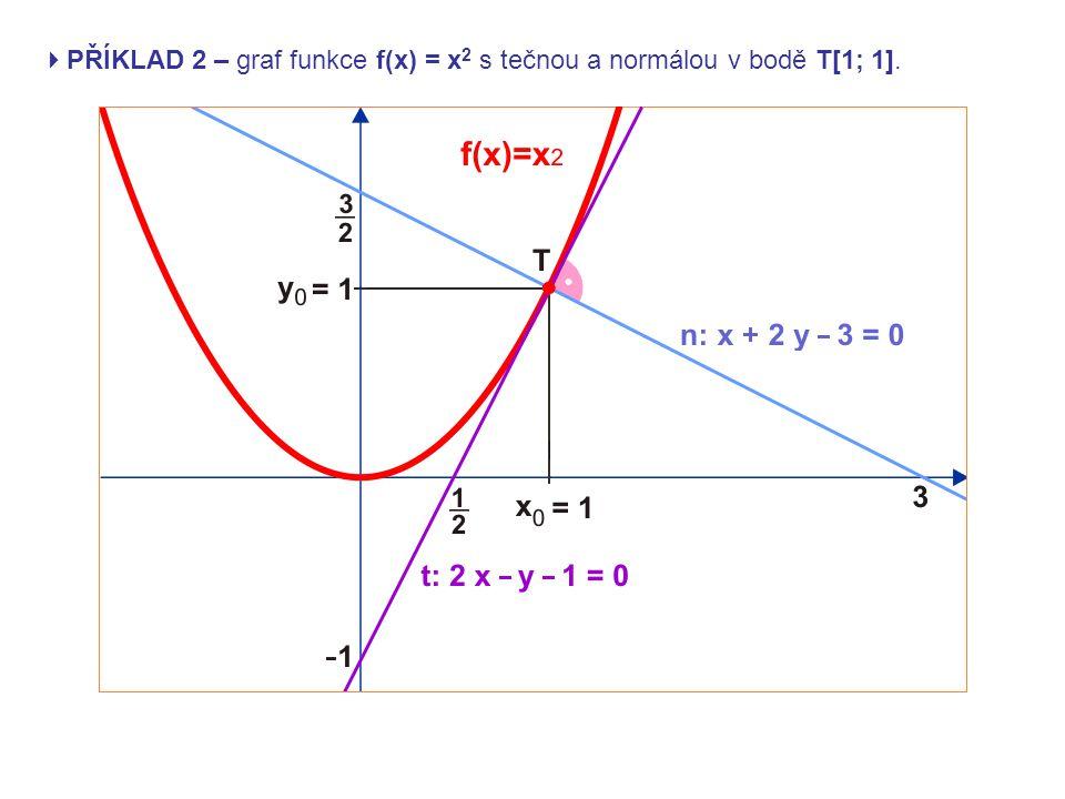 PŘÍKLAD 2 – graf funkce f(x) = x2 s tečnou a normálou v bodě T[1; 1].